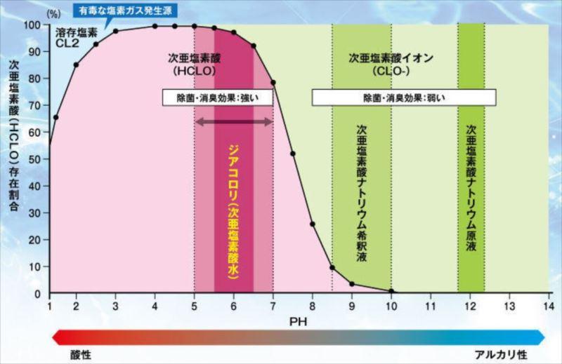 PH-graph