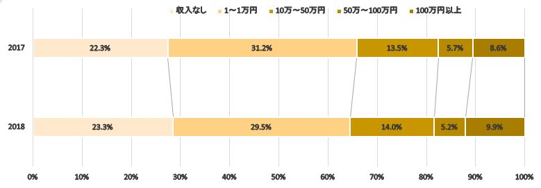 アフェリエイト収入調査グラフ