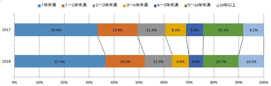 アフェリエイト経験年数調査グラフ