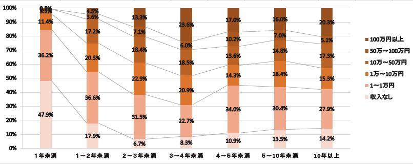 アフェリエイト経験年数別収入割合調査グラフ