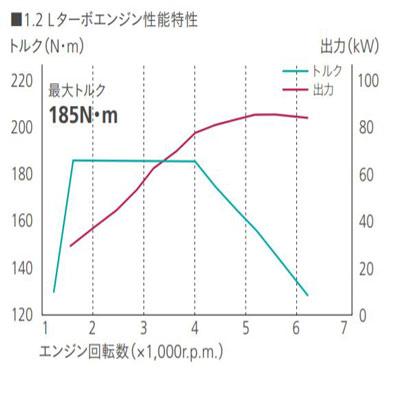 1.2Lダウンサイジングエンジン