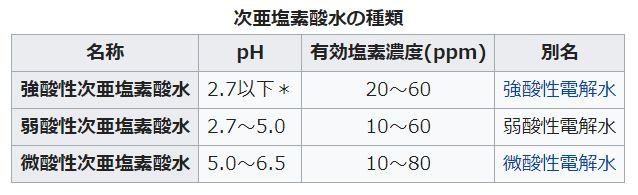 ジアコロリ,次亜塩素酸水,次亜塩素酸